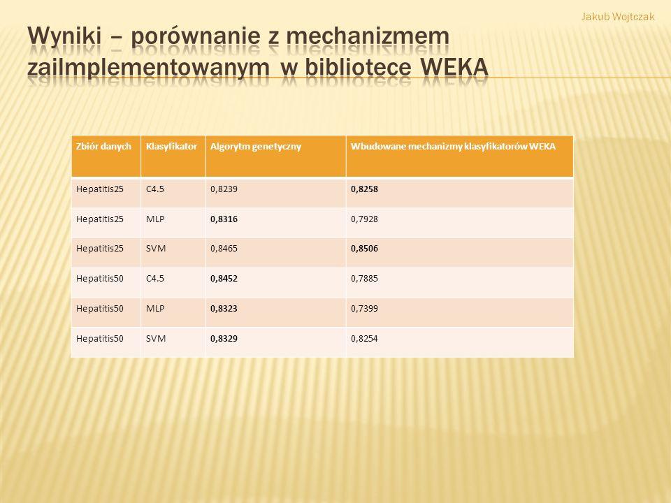 Zbiór danychKlasyfikatorAlgorytm genetycznyWbudowane mechanizmy klasyfikatorów WEKA Hepatitis25C4.50,82390,8258 Hepatitis25MLP0,83160,7928 Hepatitis25
