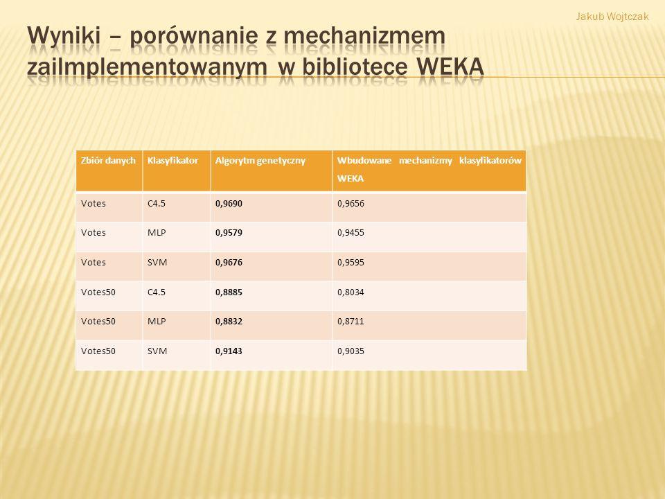 Zbiór danychKlasyfikatorAlgorytm genetyczny Wbudowane mechanizmy klasyfikatorów WEKA VotesC4.50,96900,9656 VotesMLP0,95790,9455 VotesSVM0,96760,9595 V