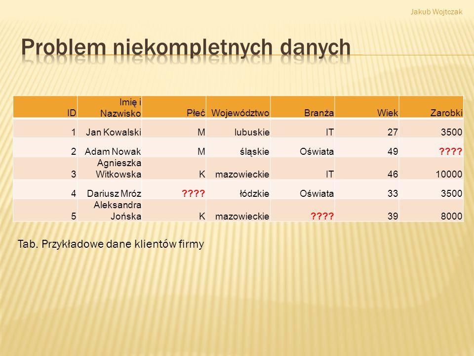 Usunięcie niekompletnych danych Pozyskanie i wykorzystanie informacji o parametrach rozkładu danych Próba wstawienia brakujących danych Jakub Wojtczak
