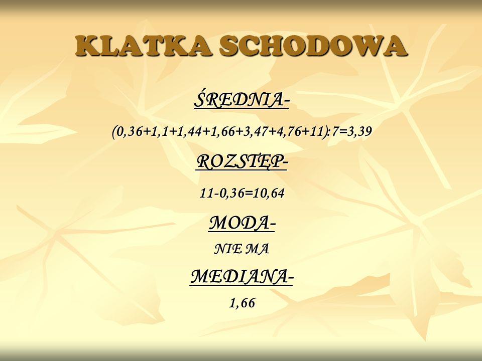 KLATKA SCHODOWA ŚREDNIA-(0,36+1,1+1,44+1,66+3,47+4,76+11):7=3,39ROZSTĘP-11-0,36=10,64MODA- MEDIANA-1,66