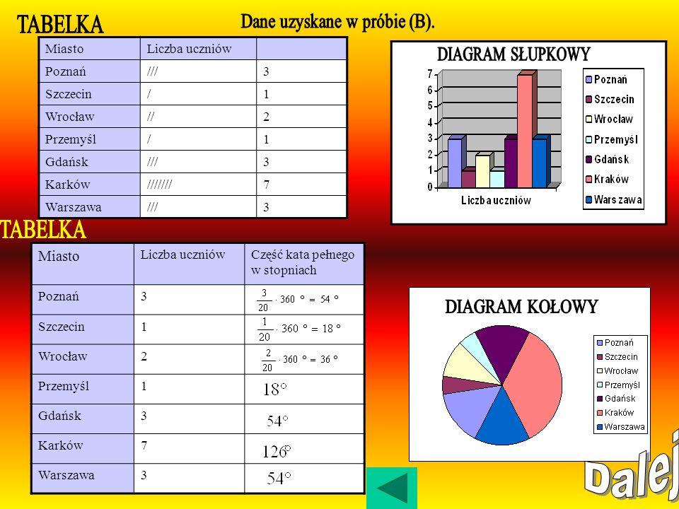 Dane trzeba przedstawić w czytelny sposób, np. w postaci tabelek lub diagramów przedstawiających liczbę o rodzaj danych, które wystąpiły w próbie. Tab