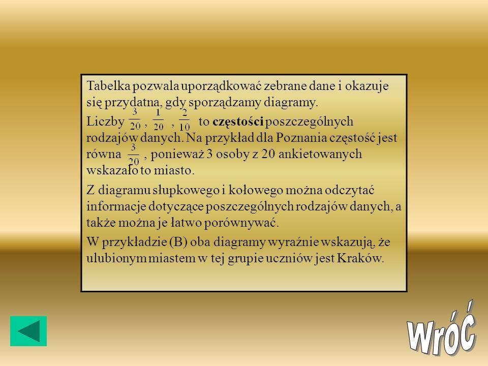 MiastoLiczba uczniów Poznań///3 Szczecin/1 Wrocław//2 Przemyśl/1 Gdańsk///3 Karków///////7 Warszawa///3 Miasto Liczba uczniówCzęść kata pełnego w stop