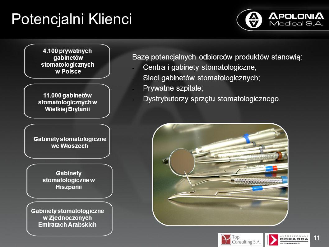 Bazę potencjalnych odbiorców produktów stanowią: Centra i gabinety stomatologiczne; Sieci gabinetów stomatologicznych; Prywatne szpitale; Dystrybutorz