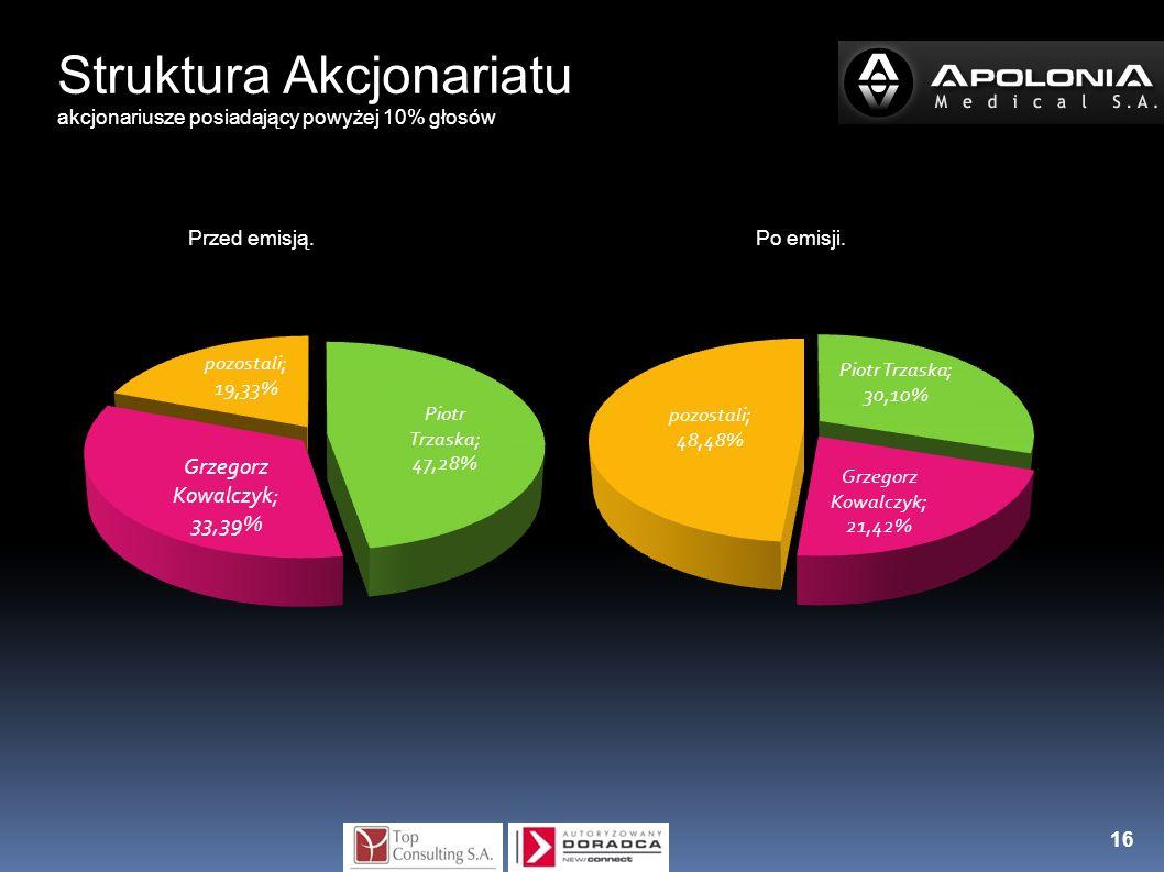Struktura Akcjonariatu akcjonariusze posiadający powyżej 10% głosów Przed emisją. Po emisji. 16