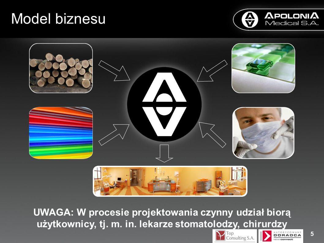 Model biznesu 5 UWAGA: W procesie projektowania czynny udział biorą użytkownicy, tj. m. in. lekarze stomatolodzy, chirurdzy