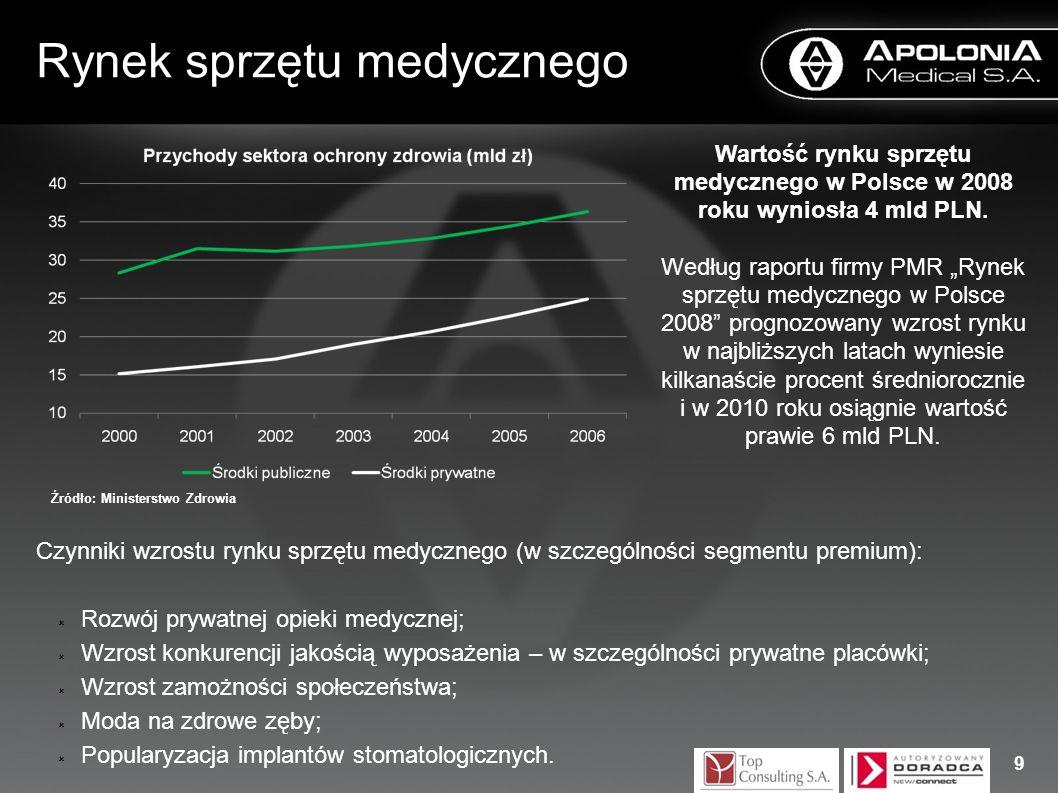 Rynek sprzętu medycznego Czynniki wzrostu rynku sprzętu medycznego (w szczególności segmentu premium): Rozwój prywatnej opieki medycznej; Wzrost konku
