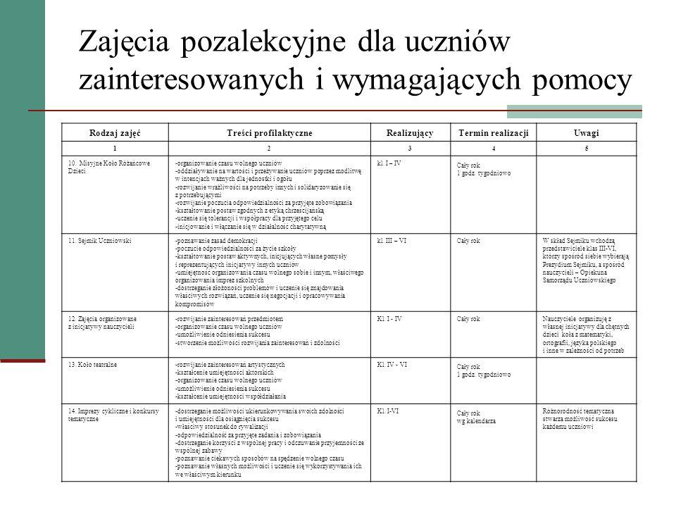 Zajęcia pozalekcyjne dla uczniów zainteresowanych i wymagających pomocy Rodzaj zajęćTreści profilaktyczneRealizującyTermin realizacjiUwagi 12345 10. M