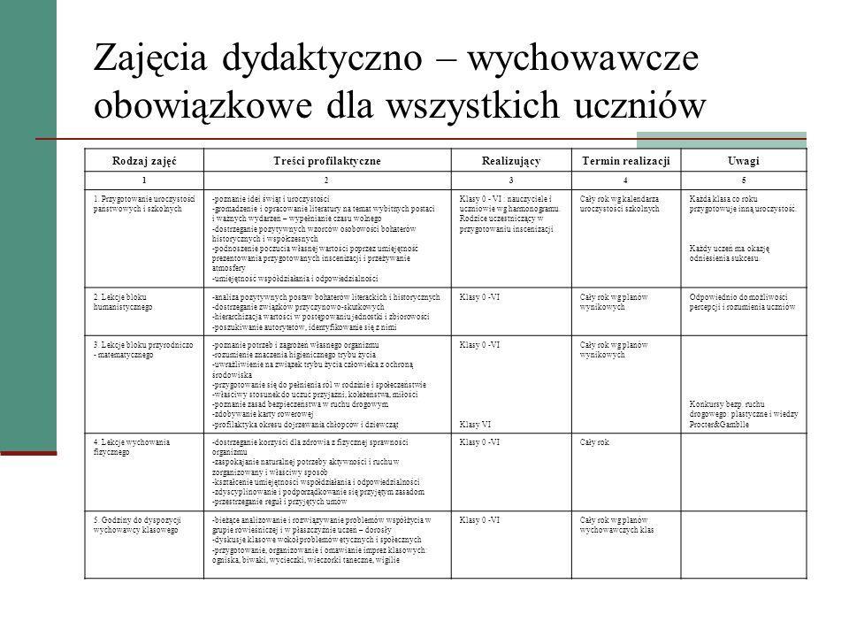 Zajęcia pozalekcyjne dla uczniów zainteresowanych i wymagających pomocy Rodzaj zajęćTreści profilaktyczneRealizującyTermin realizacjiUwagi 12345 1.