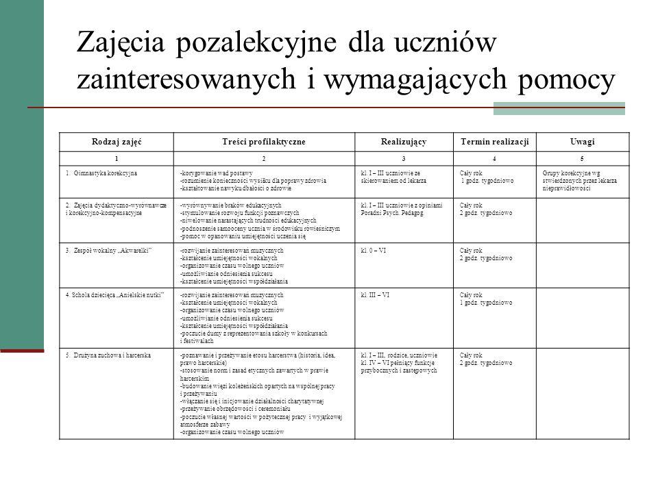 Zajęcia pozalekcyjne dla uczniów zainteresowanych i wymagających pomocy Rodzaj zajęćTreści profilaktyczneRealizującyTermin realizacjiUwagi 12345 6.