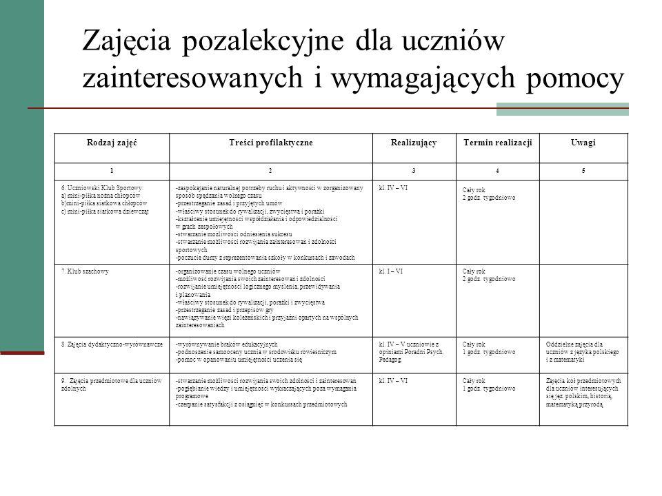 Zajęcia pozalekcyjne dla uczniów zainteresowanych i wymagających pomocy Rodzaj zajęćTreści profilaktyczneRealizującyTermin realizacjiUwagi 12345 10.