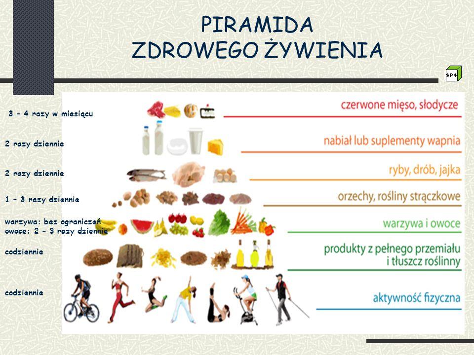PIRAMIDA ZDROWEGO ŻYWIENIA codziennie warzywa: bez ograniczeń owoce: 2 – 3 razy dziennie 1 – 3 razy dziennie 2 razy dziennie 3 – 4 razy w miesiącu