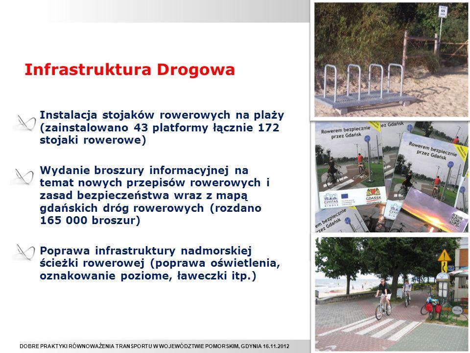 DOBRE PRAKTYKI RÓWNOWAŻENIA TRANSPORTU W WOJEWÓDZTWIE POMORSKIM, GDYNIA 16.11.2012 Nowy Rower Miejski Konkurs na projekt kolorystyki Trójmiejskiego roweru miejskiego (63 uczestników, 80 projektów, ponad 3000 głosów on-line) Moda na Rower - Konkurs na projekty ubrań i gadżetów rowerowych (20 uczestników) Konkurs na artystyczny stojak rowerowy Rowerem do kultury (90 uczestników, 100 projektów) Plenerowa wystawa fotograficzna Gdańska Modna na Rower (40 historii rowerowych, 4 miejsca ekspozycji, 750 kalendarzy)