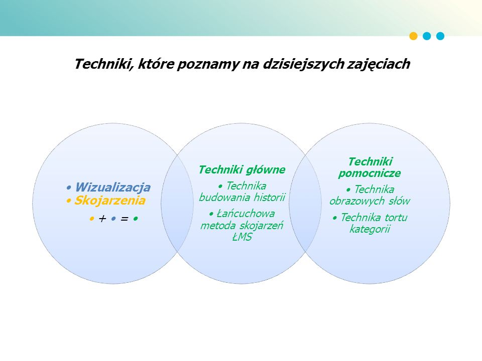 Techniki, które poznamy na dzisiejszych zajęciach Wizualizacja Skojarzenia + = Techniki główne Technika budowania historii Łańcuchowa metoda skojarzeń