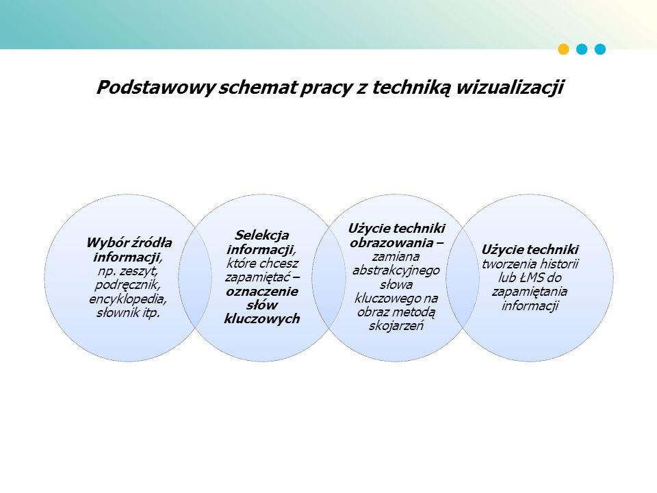 Podstawowy schemat pracy z techniką wizualizacji Wybór źródła informacji, np. zeszyt, podręcznik, encyklopedia, słownik itp. Selekcja informacji, któr