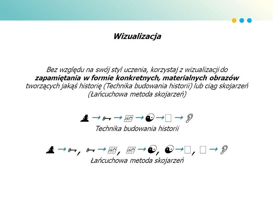 Wizualizacja – sposób pracy Zamień abstrakcyjne pojęcia na przedmioty, osoby/ postacie, sytuacje i miejsca metodą skojarzeń.