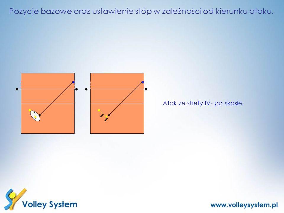 Pozycje bazowe oraz ustawienie stóp w zależności od kierunku ataku. Atak ze strefy IV- po skosie.
