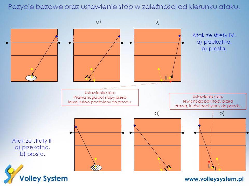 Atak ze strefy IV- a) przekątna, b) prosta. Atak ze strefy II- a) przekątna, b) prosta. a)b) a) Ustawienie stóp: Prawa noga pół stopy przed lewą, tułó