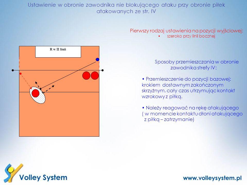 Ustawienie w obronie zawodnika nie blokującego ataku przy obronie piłek atakowanych ze str. IV Sposoby przemieszczania w obronie zawodnika strefy IV: