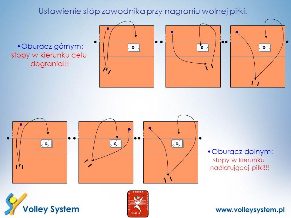 0 0 0 0 0 0 0 0 0 0 0 0 Ustawienie stóp zawodnika przy nagraniu wolnej piłki. Oburącz górnym: stopy w kierunku celu dogrania!!! Oburącz dolnym: stopy