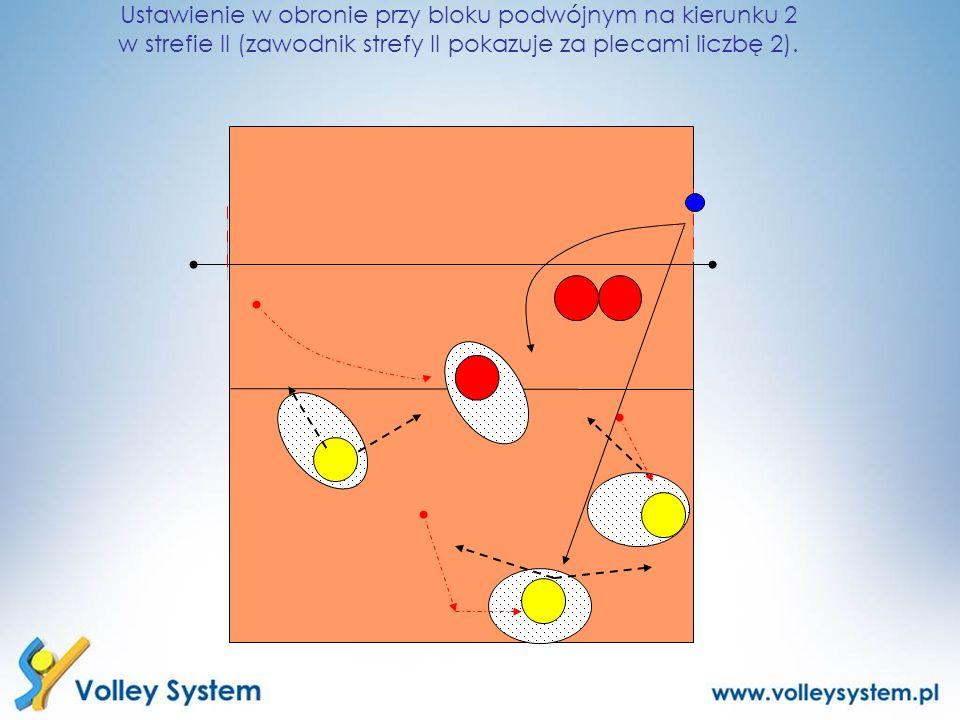 Ustawienie w obronie przy bloku podwójnym na kierunku 2 w strefie II (zawodnik strefy II pokazuje za plecami liczbę 2).