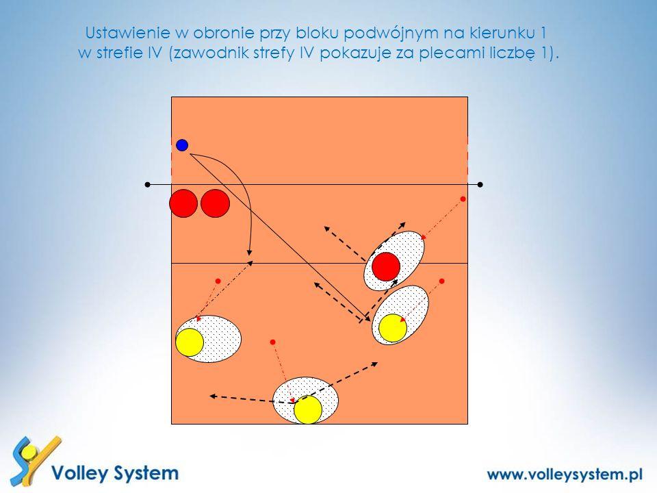 Ustawienie w obronie przy bloku podwójnym na kierunku 1 w strefie IV (zawodnik strefy IV pokazuje za plecami liczbę 1).