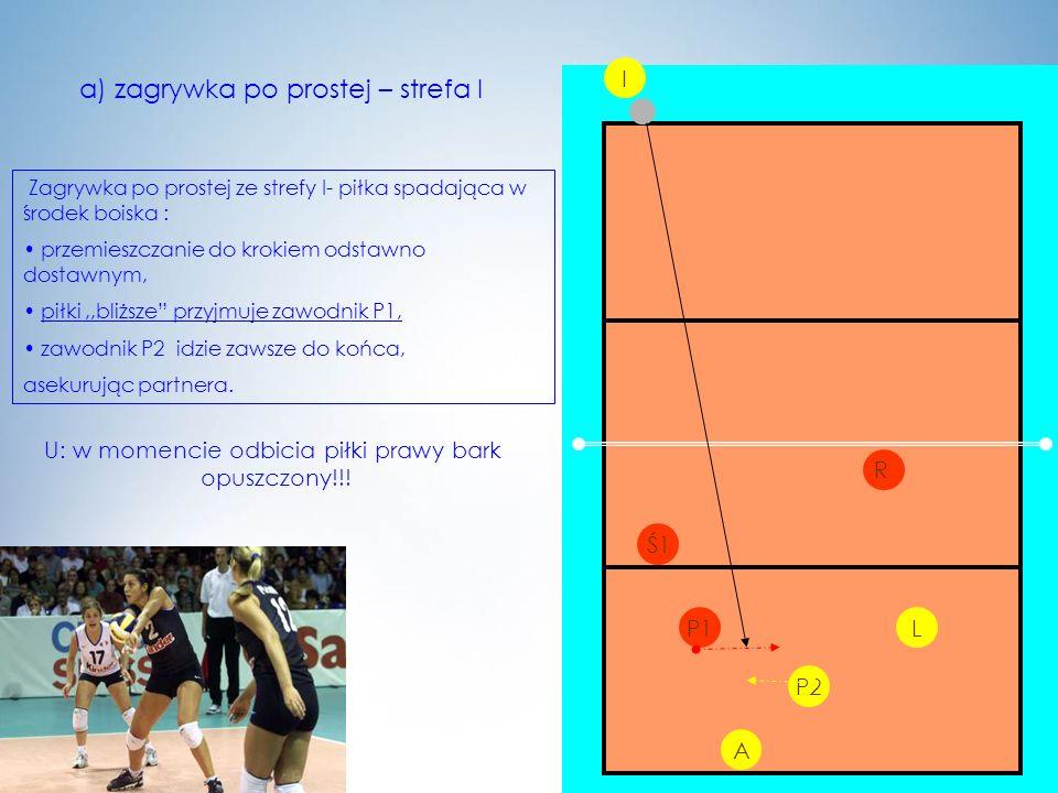 a) zagrywka po prostej – strefa I Zagrywka po prostej ze strefy I- piłka spadająca w środek boiska : przemieszczanie do krokiem odstawno dostawnym, pi