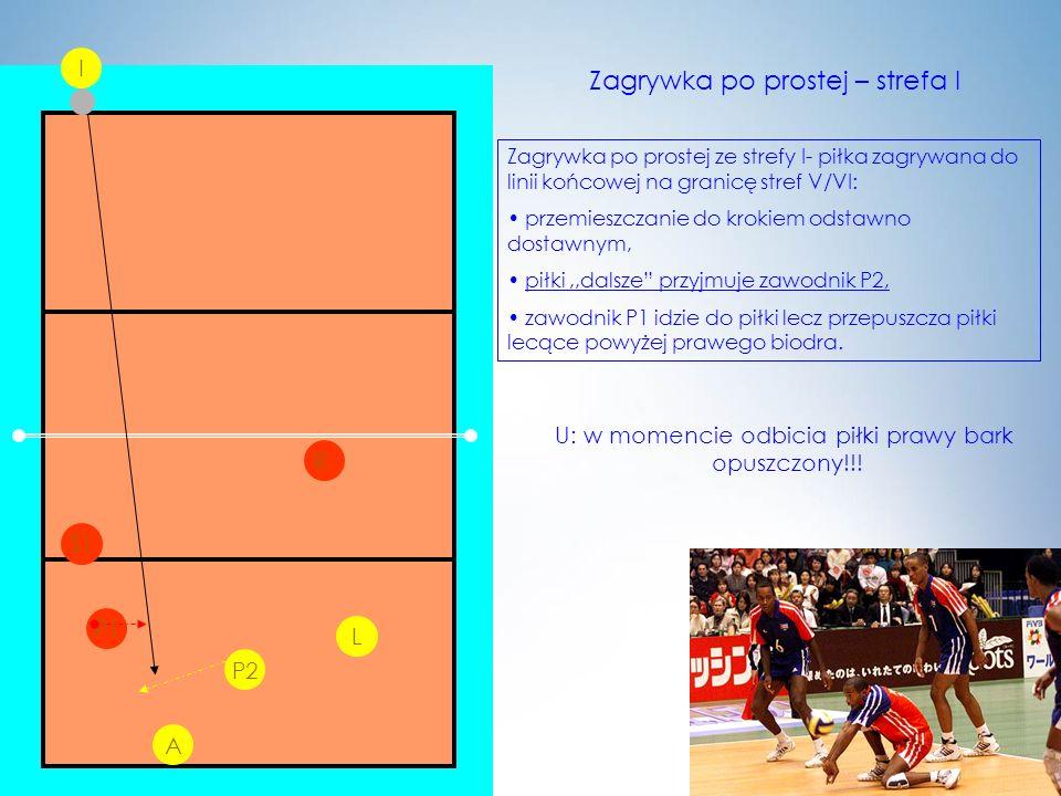 P2 L I P1 R Zagrywka po prostej – strefa I Zagrywka po prostej ze strefy I- piłka zagrywana do linii końcowej na granicę stref V/VI: przemieszczanie d