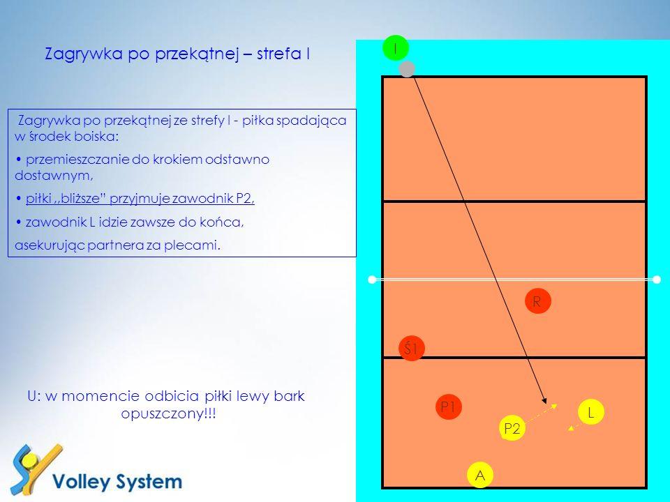 P2 L I P1 R Zagrywka po przekątnej – strefa I Zagrywka po przekątnej ze strefy I - piłka spadająca w środek boiska: przemieszczanie do krokiem odstawn