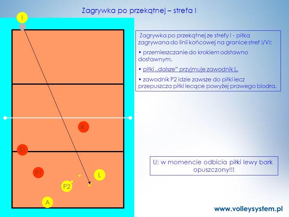 P2 L I P1 R Zagrywka po przekątnej – strefa I Zagrywka po przekątnej ze strefy I - piłka zagrywana do linii końcowej na granice stref I/VI: przemieszc