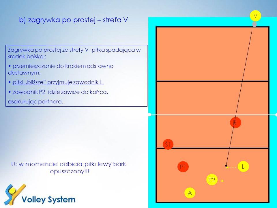 P2 L V P1 R b) zagrywka po prostej – strefa V Zagrywka po prostej ze strefy V- piłka spadająca w środek boiska : przemieszczanie do krokiem odstawno d