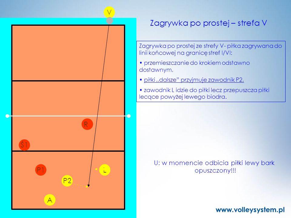 P2 L V P1 R Zagrywka po prostej – strefa V Zagrywka po prostej ze strefy V- piłka zagrywana do linii końcowej na granicę stref I/VI: przemieszczanie d