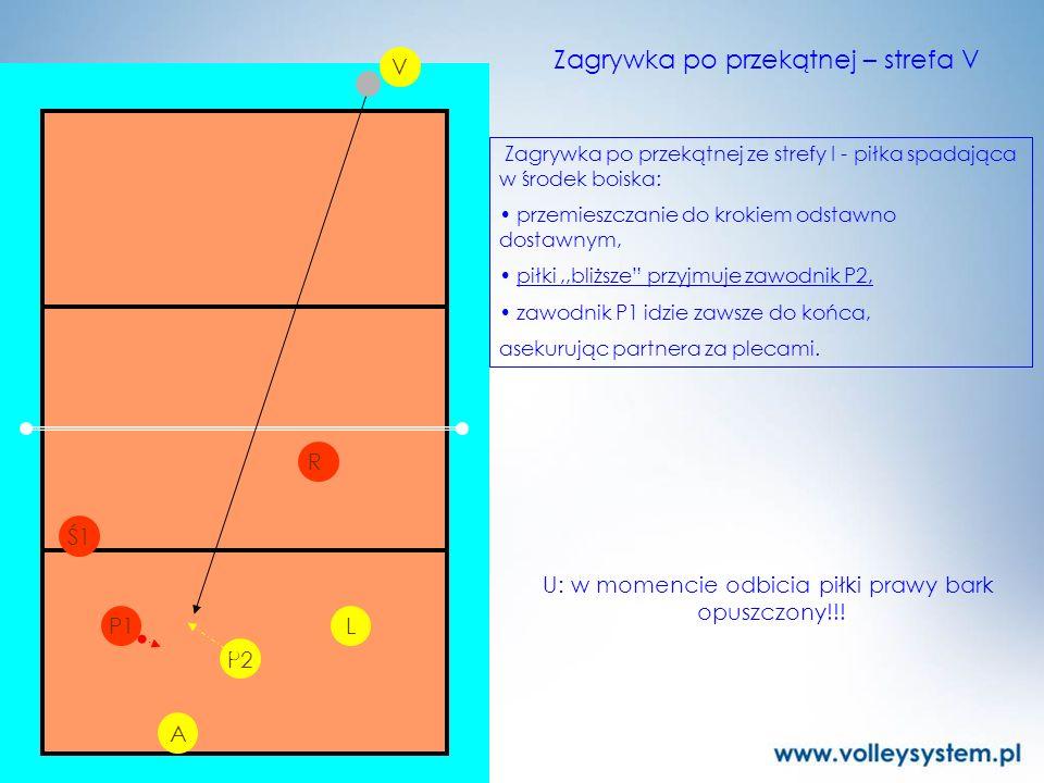 P2 L V P1 R Zagrywka po przekątnej – strefa V Ś1 A Zagrywka po przekątnej ze strefy I - piłka spadająca w środek boiska: przemieszczanie do krokiem od