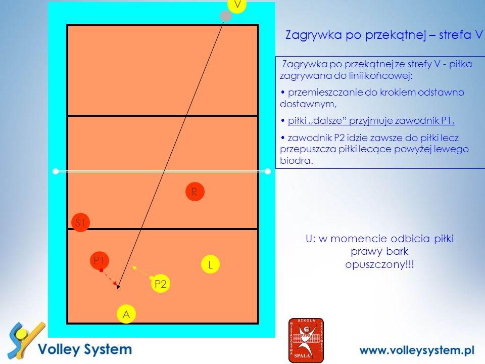 P2 L V P1 R Zagrywka po przekątnej – strefa V U: w momencie odbicia piłki prawy bark opuszczony!!! Zagrywka po przekątnej ze strefy V - piłka zagrywan