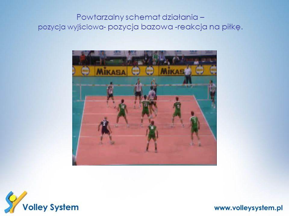 Powtarzalny schemat działania – pozycja wyjściowa- pozycja bazowa -reakcja na piłkę.