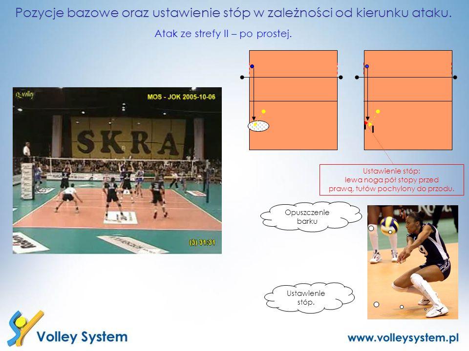 Pozycje bazowe oraz ustawienie stóp w zależności od kierunku ataku. Atak ze strefy II – po prostej. Opuszczenie barku Ustawienie stóp. Ustawienie stóp