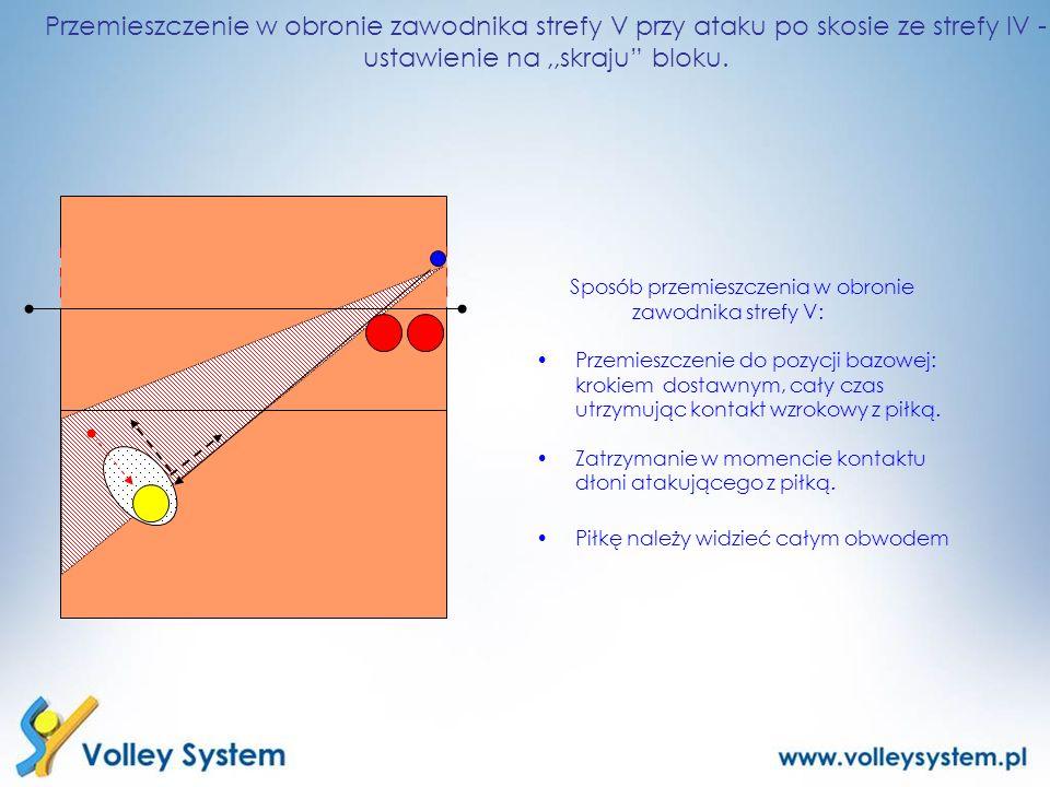 Przemieszczenie w obronie zawodnika strefy V przy ataku po skosie ze strefy IV - ustawienie na,,skraju bloku. Sposób przemieszczenia w obronie zawodni