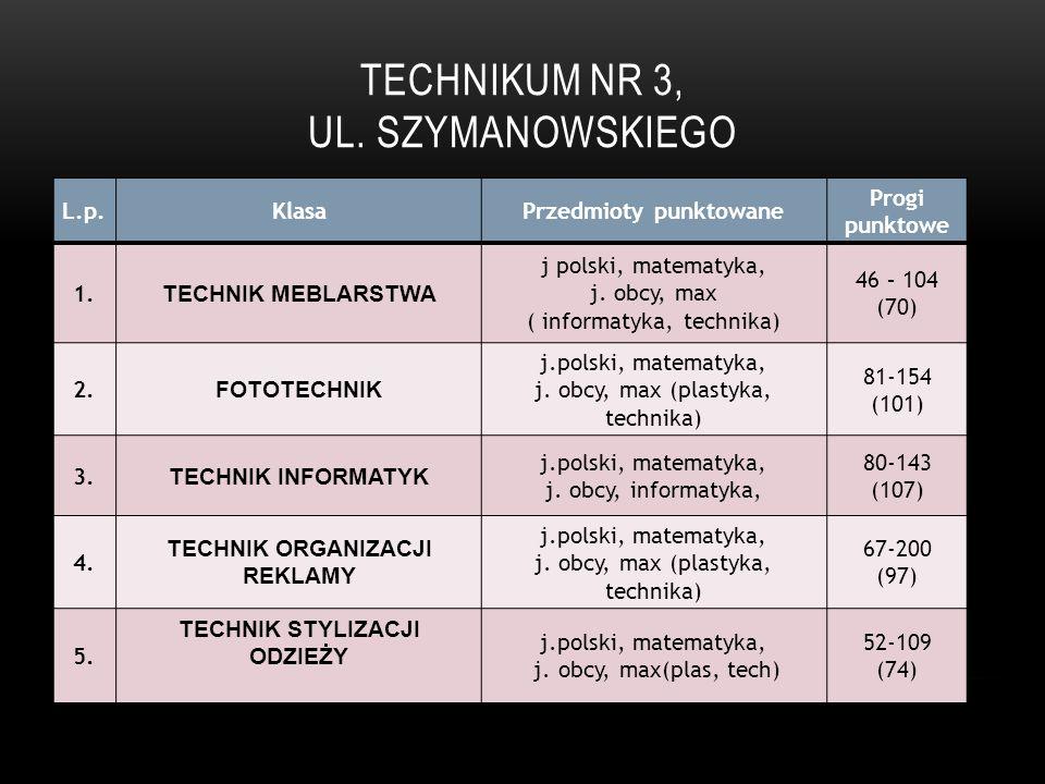 TECHNIKUM NR 3, UL. SZYMANOWSKIEGO L.p.KlasaPrzedmioty punktowane Progi punktowe 1. TECHNIK MEBLARSTWA j polski, matematyka, j. obcy, max ( informatyk