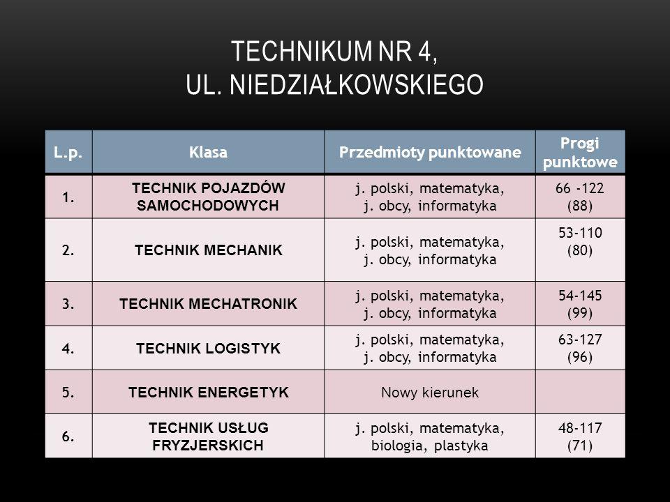 TECHNIKUM NR 4, UL. NIEDZIAŁKOWSKIEGO L.p.KlasaPrzedmioty punktowane Progi punktowe 1. TECHNIK POJAZDÓW SAMOCHODOWYCH j. polski, matematyka, j. obcy,