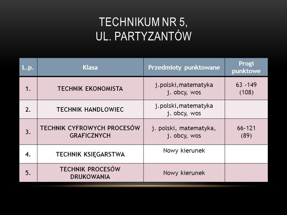 TECHNIKUM NR 5, UL. PARTYZANTÓW L.p.KlasaPrzedmioty punktowane Progi punktowe 1.TECHNIK EKONOMISTA j.polski,matematyka j. obcy, wos 63 -149 (108) 2.TE