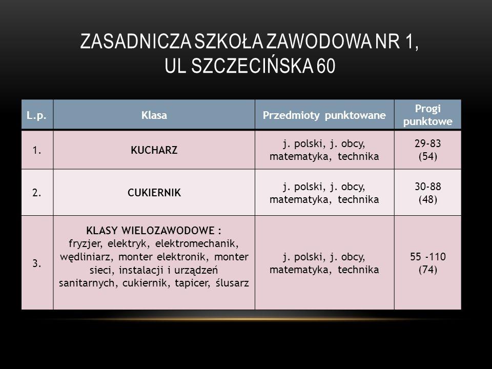 ZASADNICZA SZKOŁA ZAWODOWA NR 1, UL SZCZECIŃSKA 60 L.p.KlasaPrzedmioty punktowane Progi punktowe 1.KUCHARZ j. polski, j. obcy, matematyka, technika 29