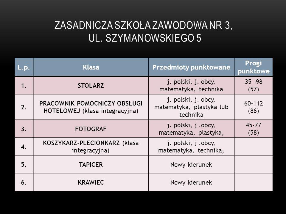 ZASADNICZA SZKOŁA ZAWODOWA NR 3, UL. SZYMANOWSKIEGO 5 L.p.KlasaPrzedmioty punktowane Progi punktowe 1.STOLARZ j. polski, j. obcy, matematyka, technika