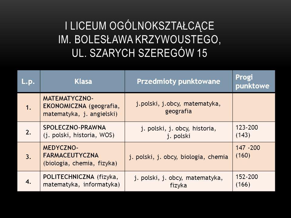 TECHNIKUM NR 6, UL SZCZECIŃSKA 36 L.p.KlasaPrzedmioty punktowane Progi punktowe 1.