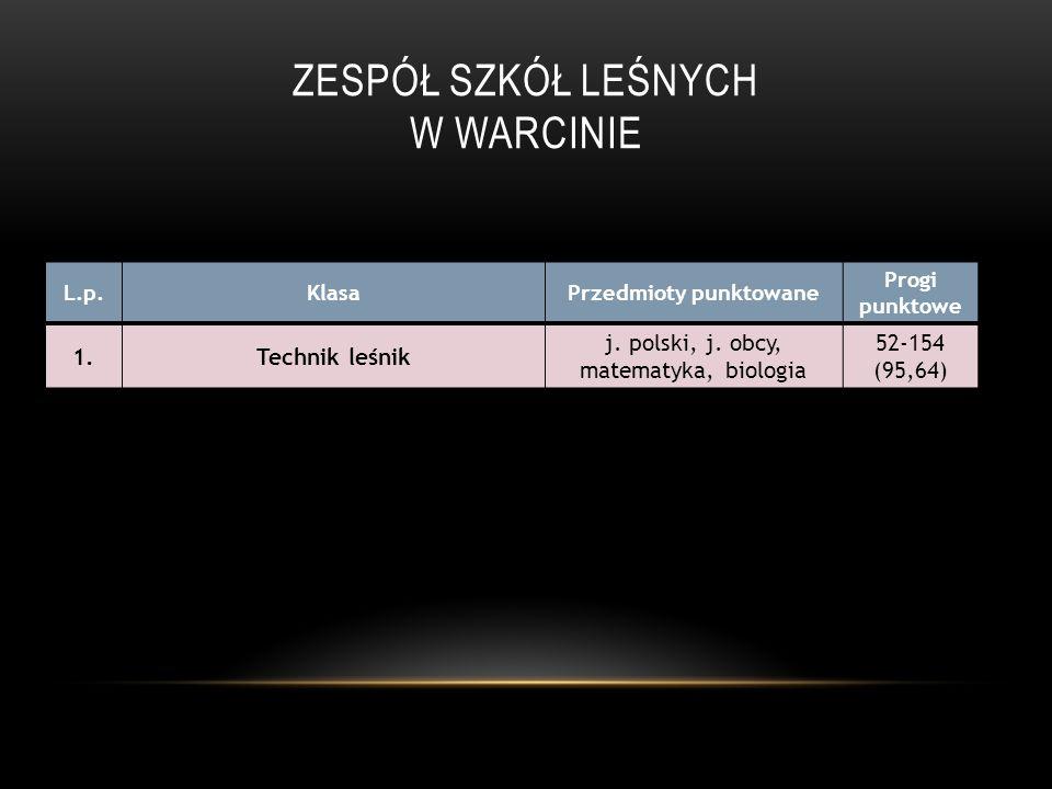 ZESPÓŁ SZKÓŁ LEŚNYCH W WARCINIE L.p.KlasaPrzedmioty punktowane Progi punktowe 1.Technik leśnik j. polski, j. obcy, matematyka, biologia 52-154 (95,64)