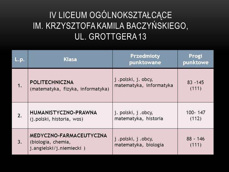 ZASADNICZA SZKOŁA ZAWODOWA NR 2, UL.