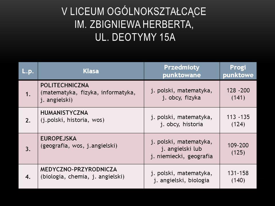 TECHNIKUM NR 1 UL.SZCZECIŃSKA 60 L.p.KlasaPrzedmioty punktowane Progi punktowe 1.