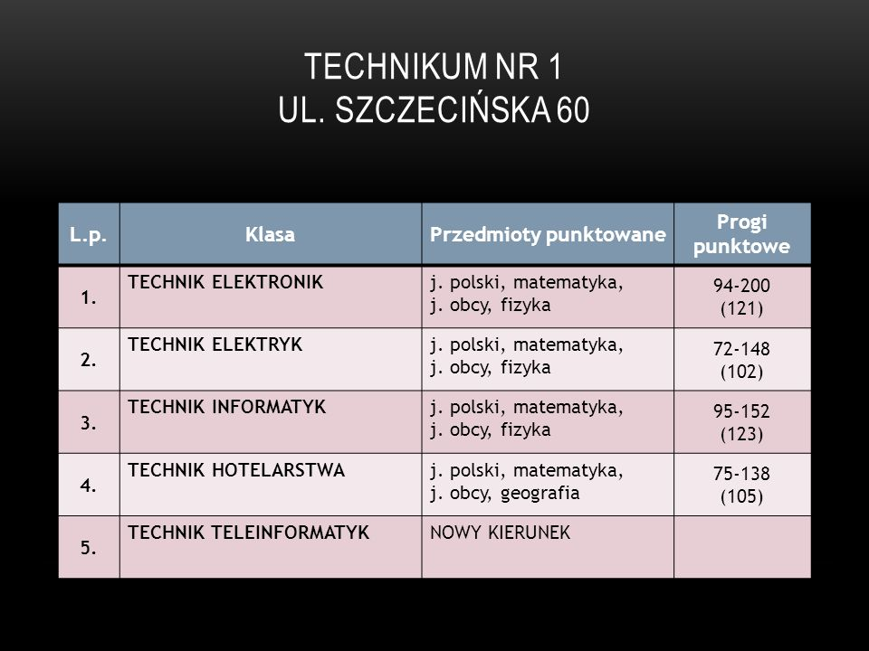 TECHNIKUM NR 1 UL. SZCZECIŃSKA 60 L.p.KlasaPrzedmioty punktowane Progi punktowe 1. TECHNIK ELEKTRONIKj. polski, matematyka, j. obcy, fizyka 94-200 (12