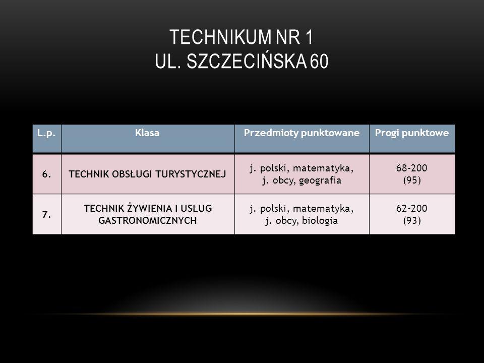 TECHNIKUM NR 1 UL. SZCZECIŃSKA 60 L.p.KlasaPrzedmioty punktowaneProgi punktowe 6.TECHNIK OBSŁUGI TURYSTYCZNEJ j. polski, matematyka, j. obcy, geografi