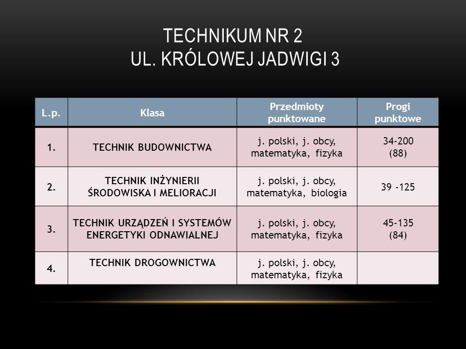 TECHNIKUM NR 3, UL.SZYMANOWSKIEGO L.p.KlasaPrzedmioty punktowane Progi punktowe 1.
