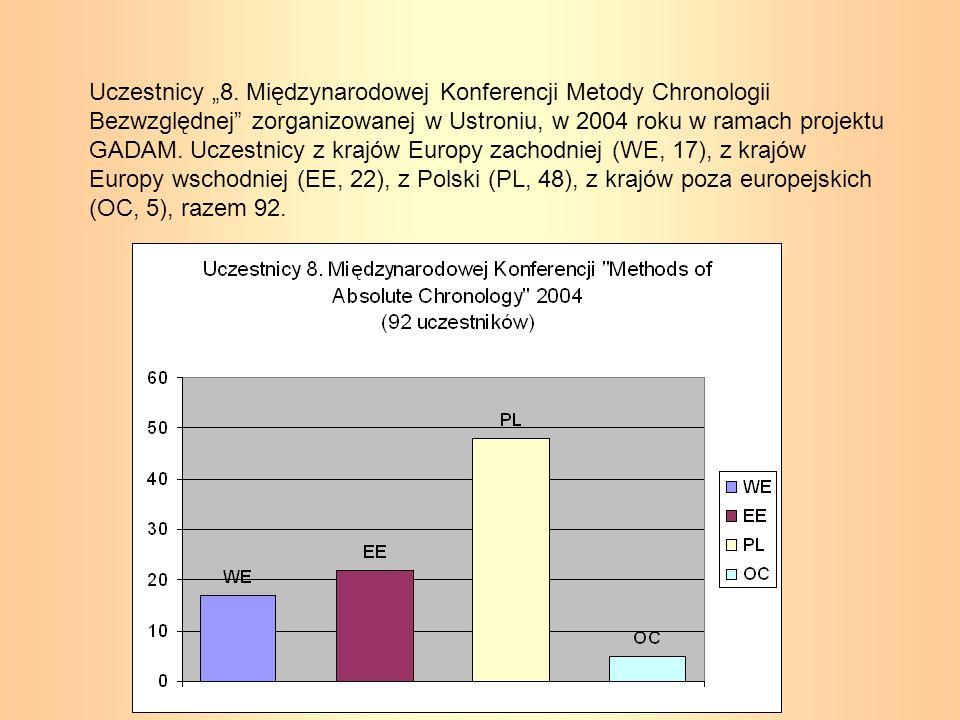 Uczestnicy 8. Międzynarodowej Konferencji Metody Chronologii Bezwzględnej zorganizowanej w Ustroniu, w 2004 roku w ramach projektu GADAM. Uczestnicy z