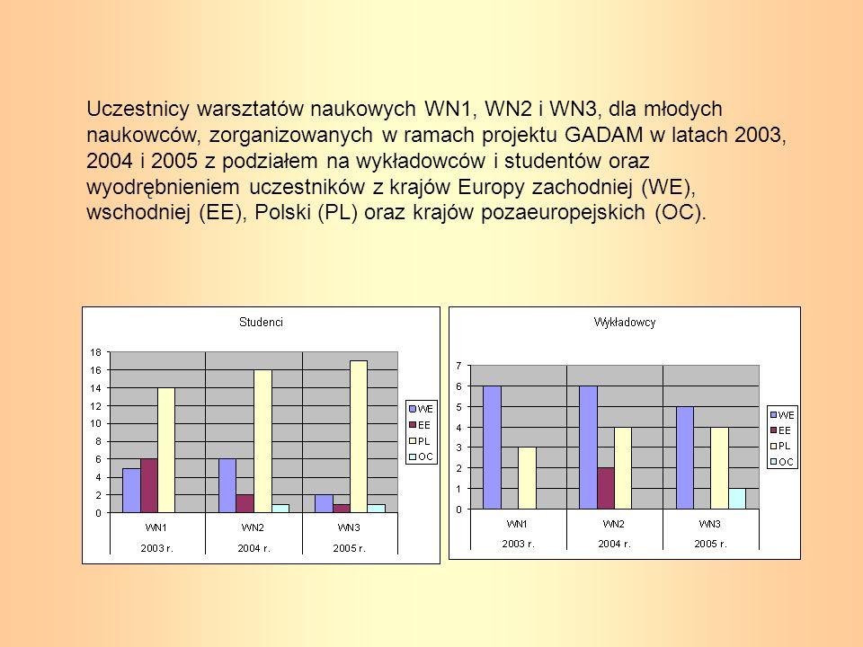 Uczestnicy warsztatów naukowych WN1, WN2 i WN3, dla młodych naukowców, zorganizowanych w ramach projektu GADAM w latach 2003, 2004 i 2005 z podziałem
